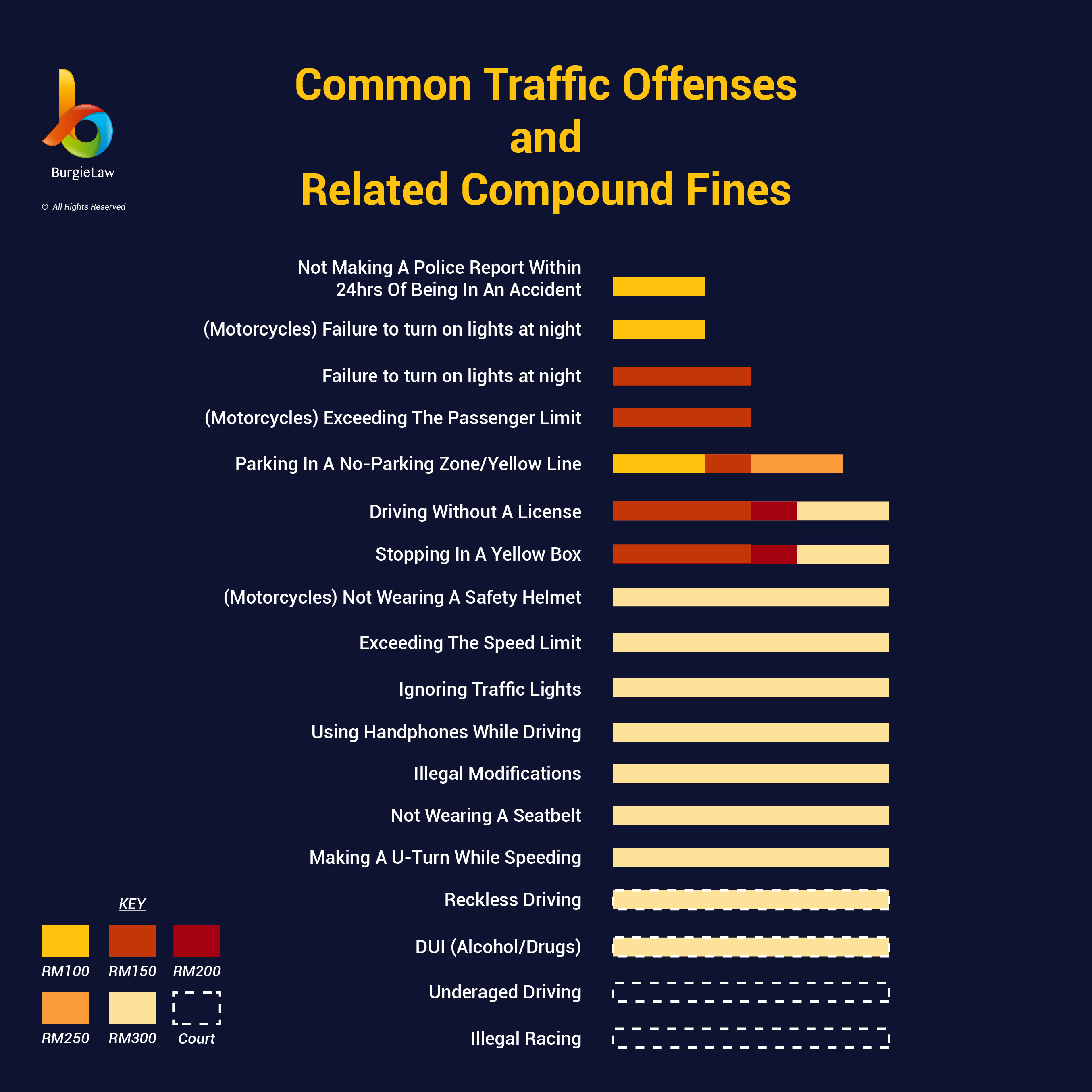 Traffic Offenses and Compound Fines (summons/saman)