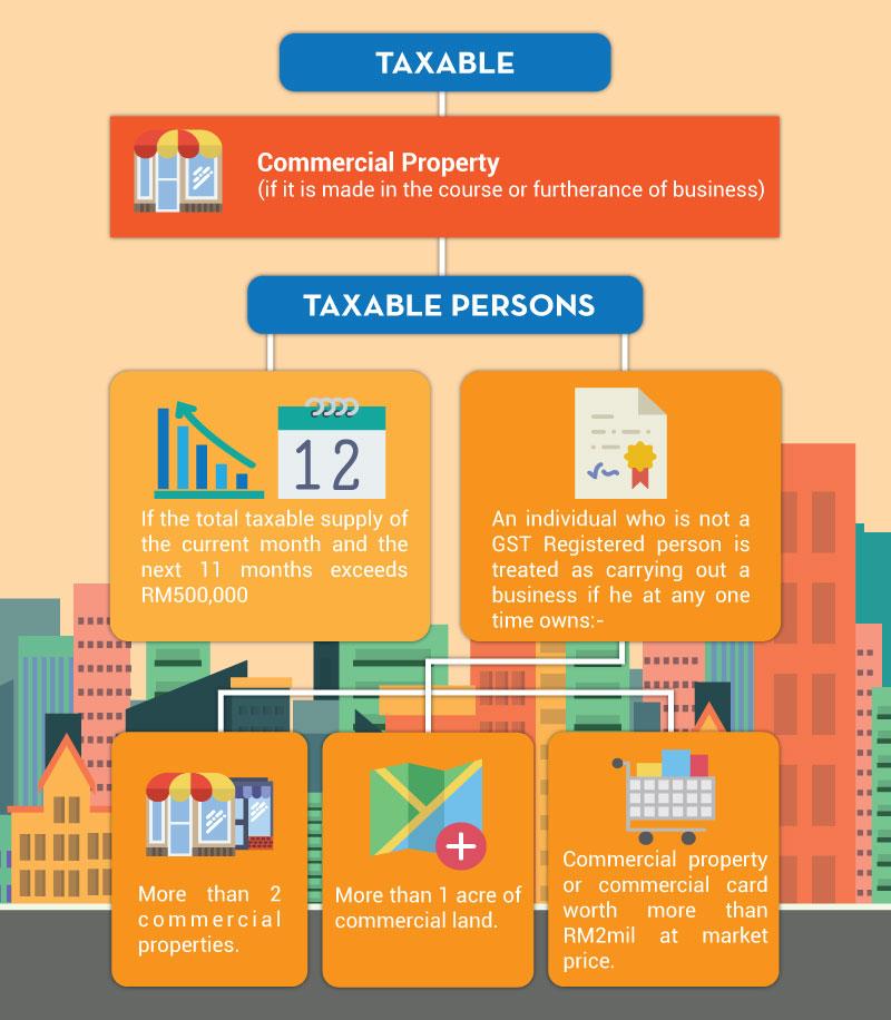 Graphic Design Taxable