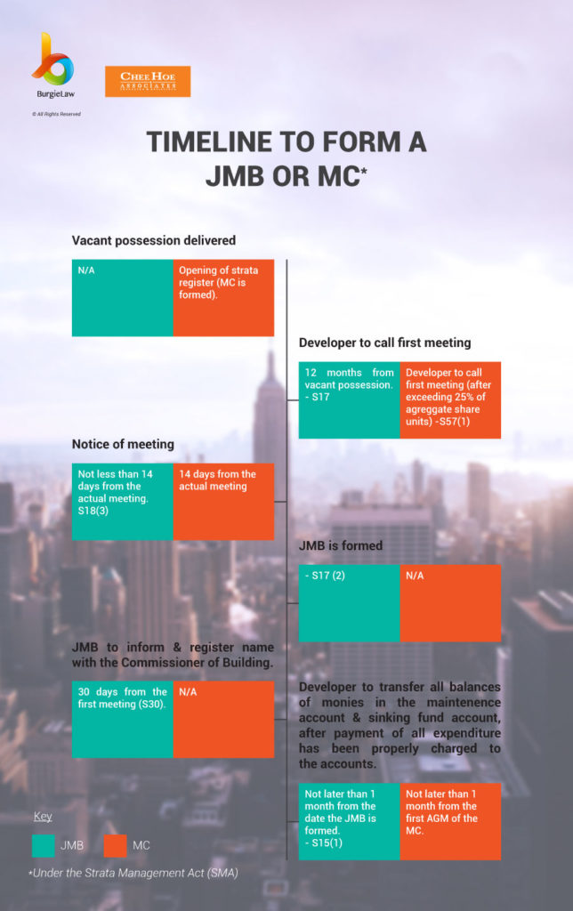 JMBs & MCs: Developer Duties