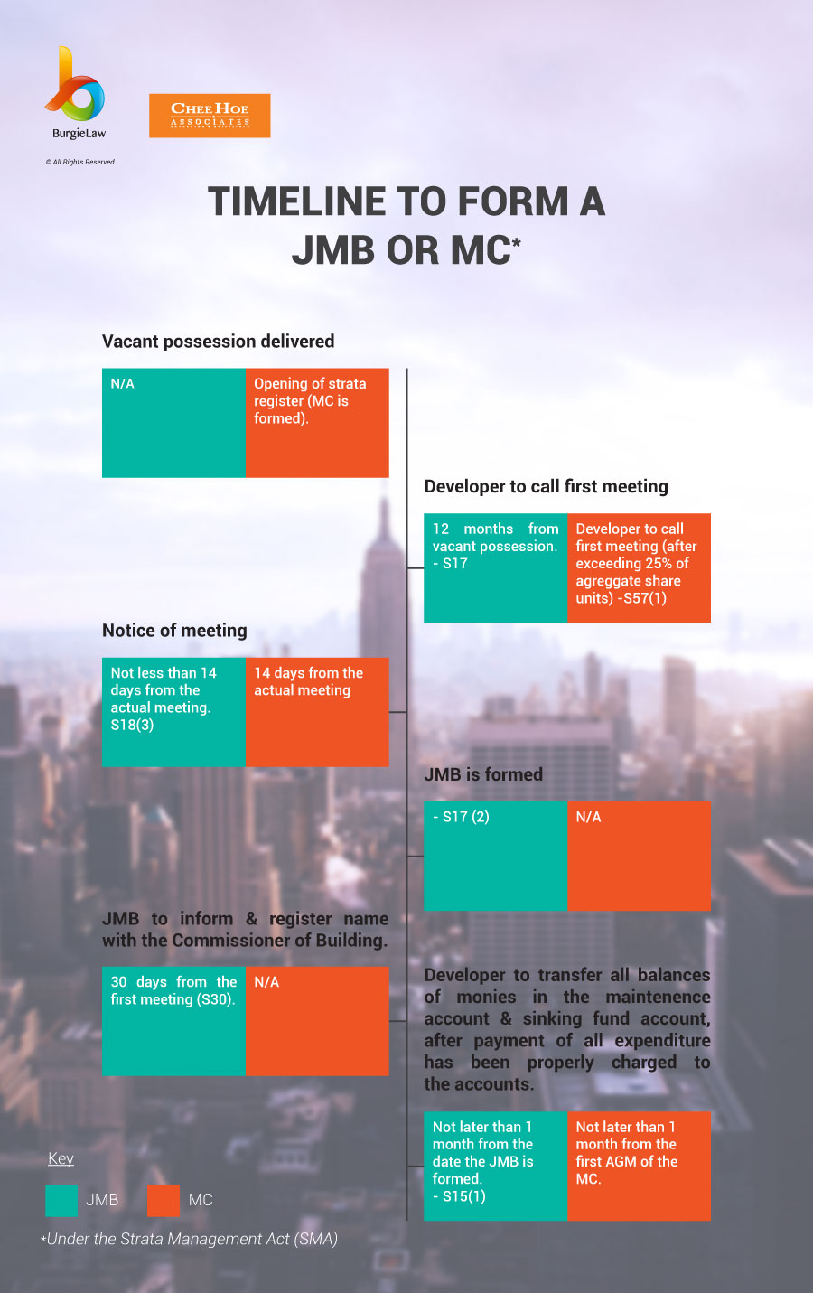 JMBs & MCs Part 2: Developer Duties