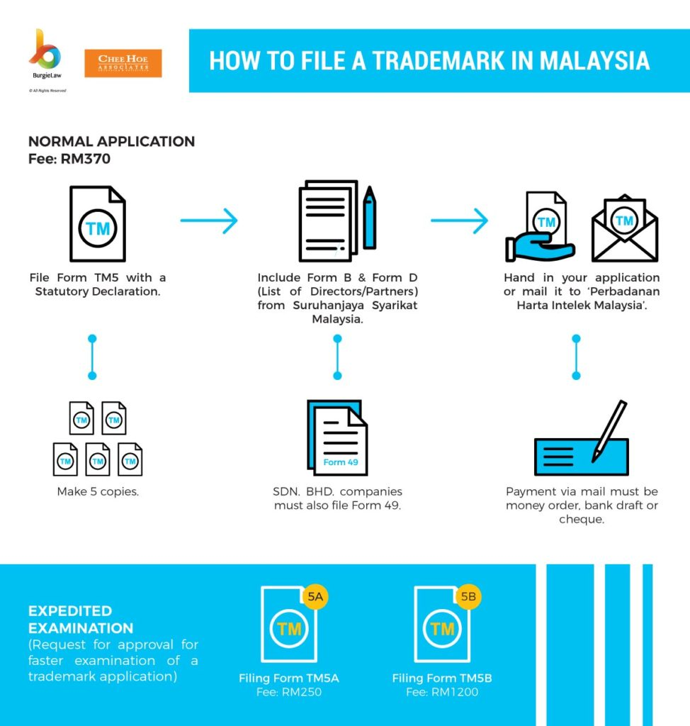 how to file for trademark