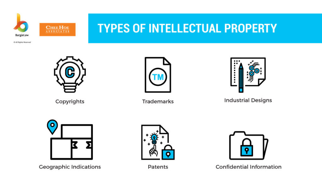 types of intellectual property in malaysia