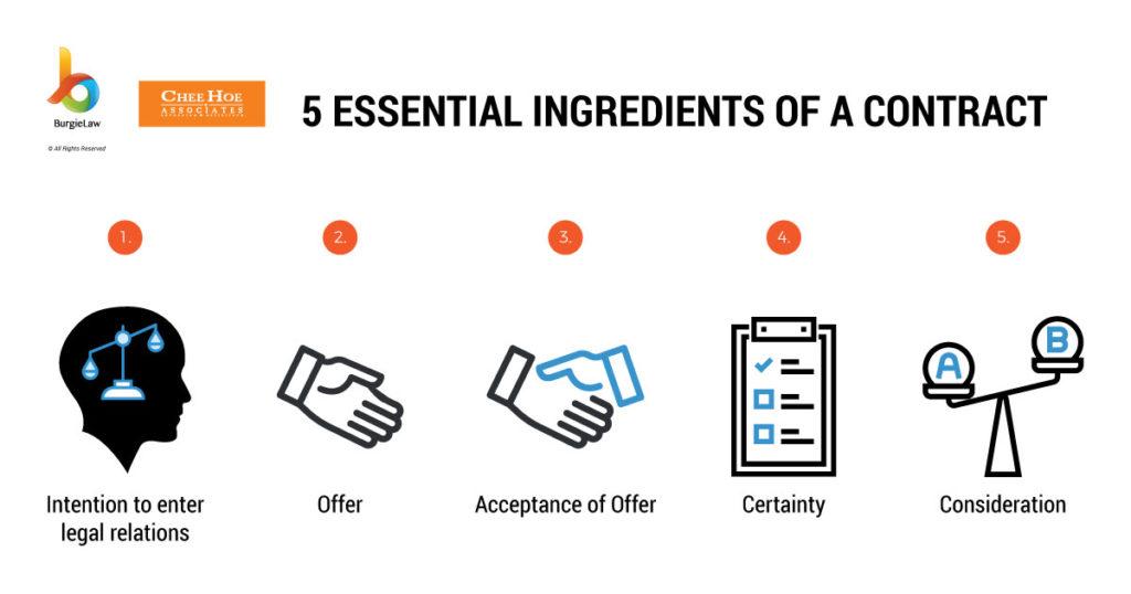 The 5 Essential IngredientsOf AContract